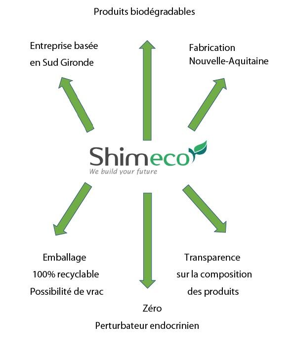 plan shimeco